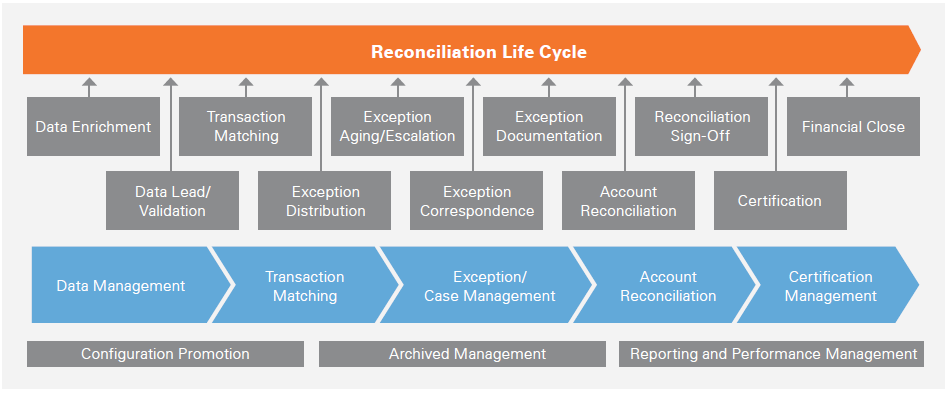 Page 62 of Automated Reconciliation is a Stepping Stone to the Digital Financial Future