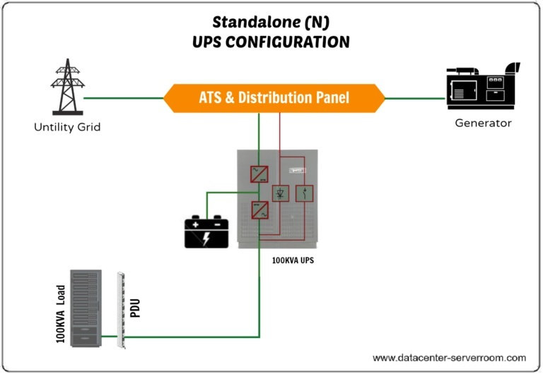 UPS SYSTEM – Safe,pure,continuous power for your data center