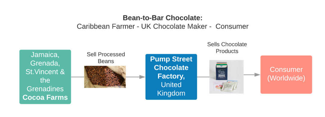 Page 28 of Small Craft Chocolate Makers Change Caribbean Cocoa Industry