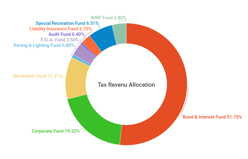 Page 2 of 2019 Year in Review - Financial