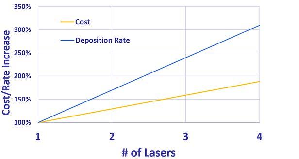 Page 42 of De invloed van meer lasers op kostprijs AM