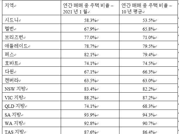 Page 1 of 한국신문 부동산 & 비즈니스 2021년 2월 19일(금)